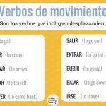 Verbos de movimiento en español