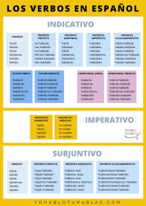 verbos en espanol spanish verbs
